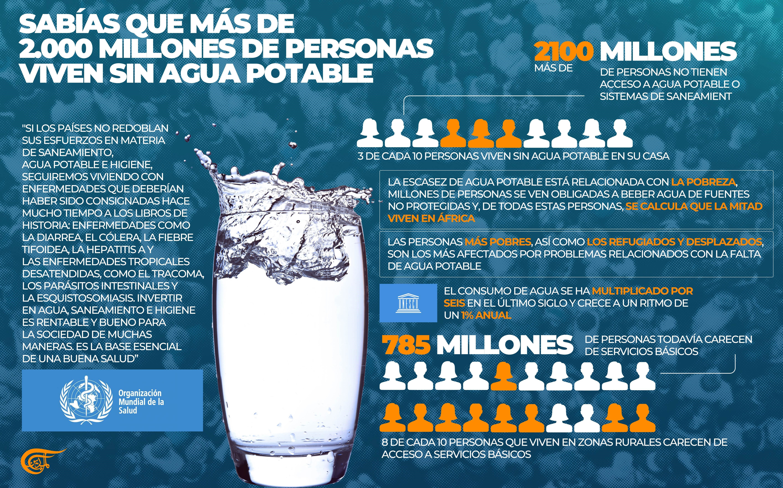 Sabías que más de 2.000 millones de personas viven sin agua potable