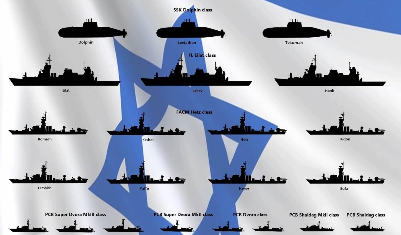 La estrategia marítima de  (Israel) en el Mediterráneo oriental