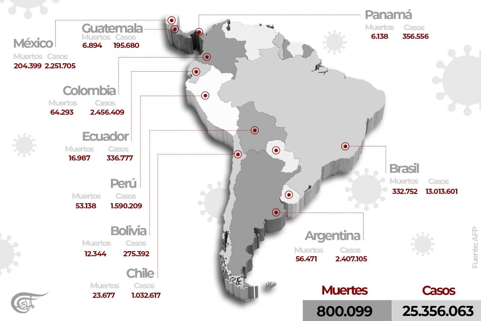 Más de 800 000 muertos por Covid-19 en América Latina y el Caribe. Imagen: Al Mayadeen Español
