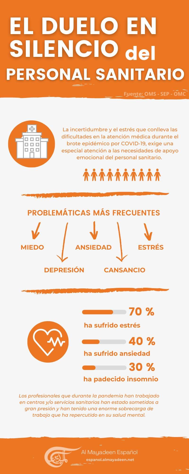 Infografía: Al Mayadeen Español