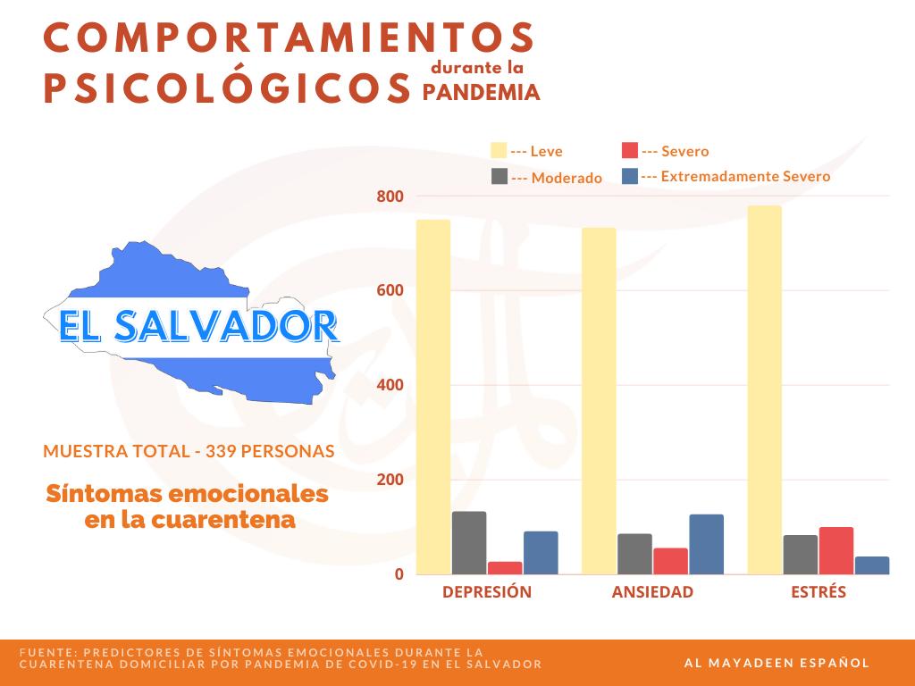 Comportamientos psicológicos durante la pandemia. Imagen: Al Mayadeen Español
